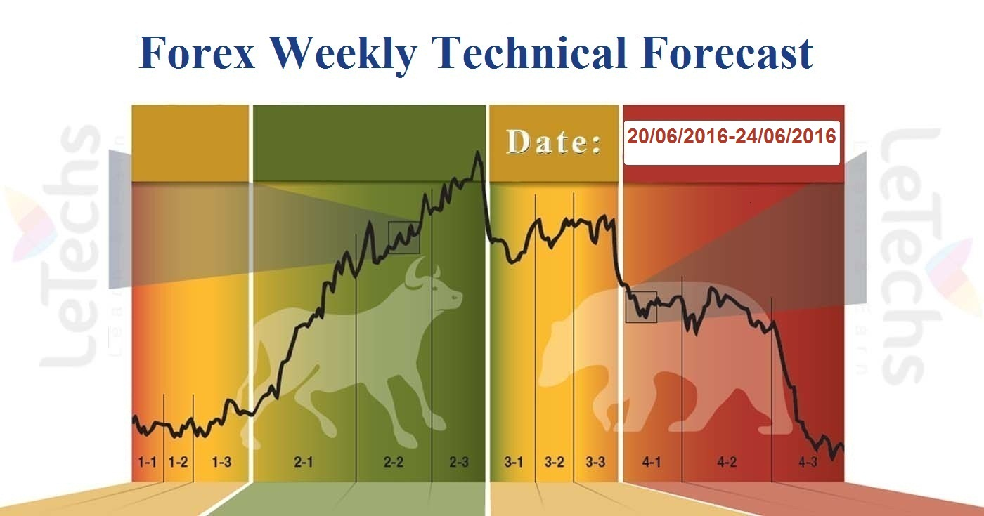Forex week forecast
