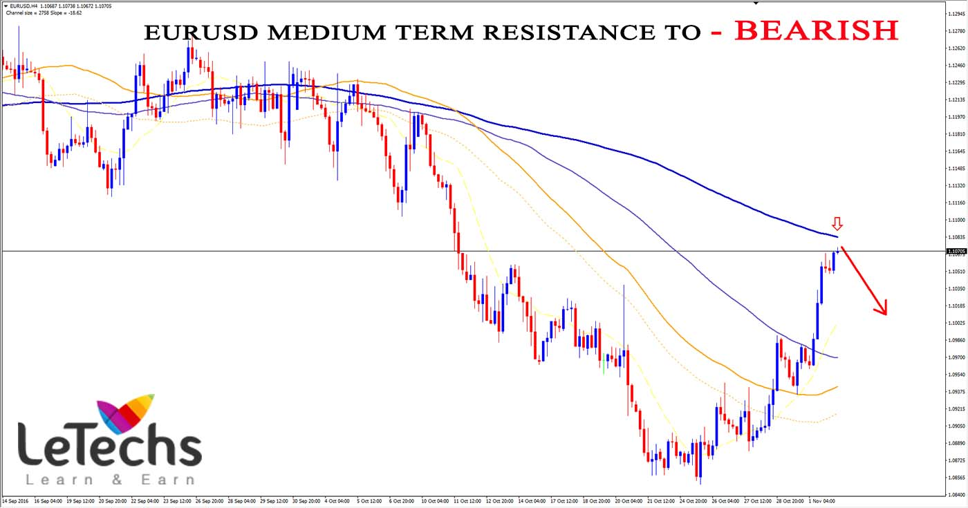 Forex gold technical analysis