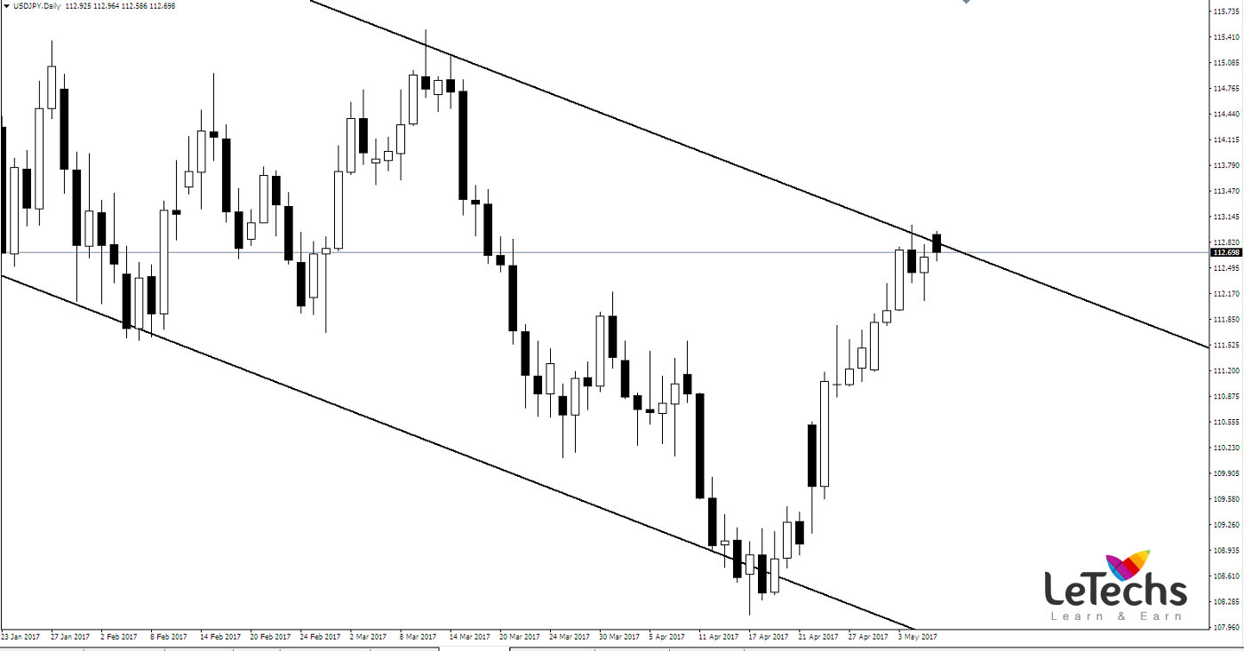 Forex weekly analysis