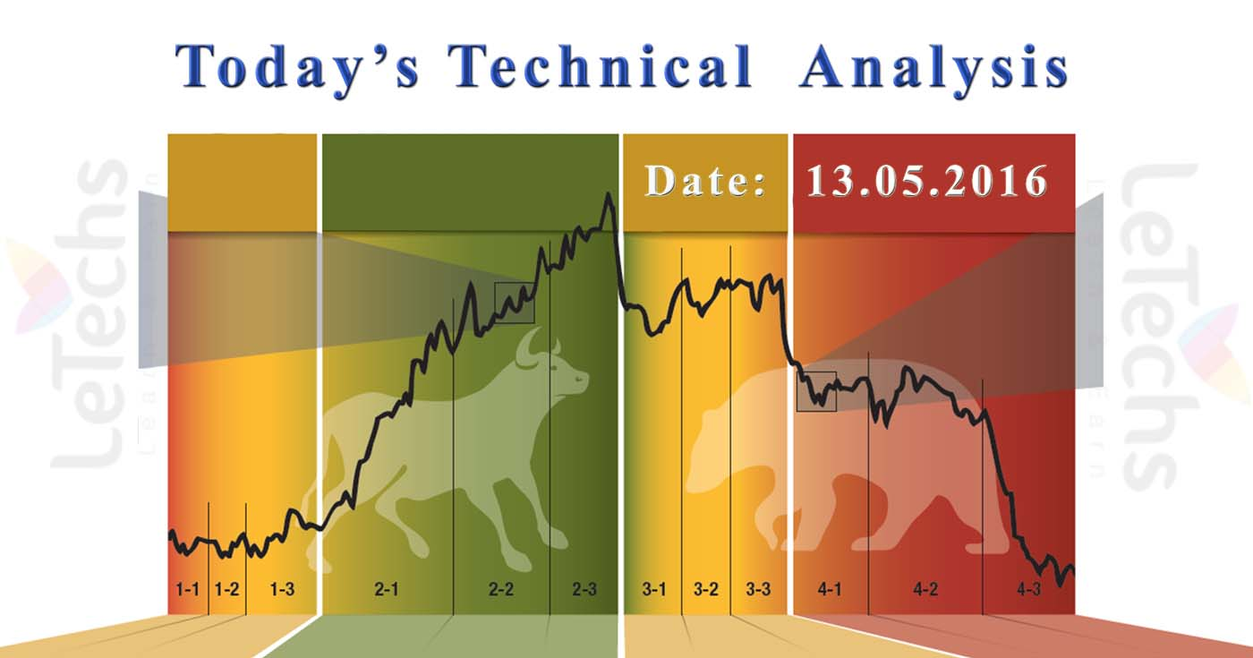 Forex market technical analysis