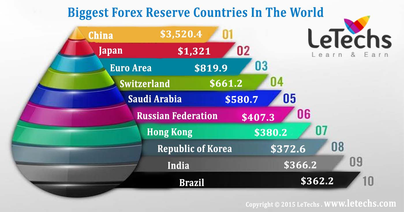 Top forex countries