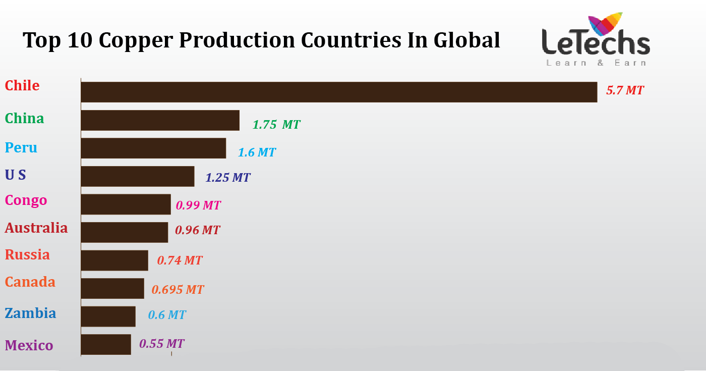 Major copper producing country - Top Most Copper Production Countries In Global